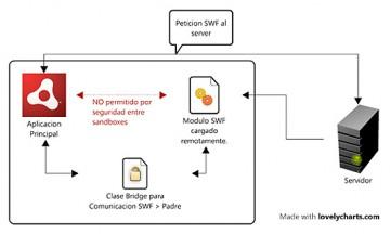 Comunicación en aplicaciones modulares en AIR, parentSandboxBridge y childSandboxBridge